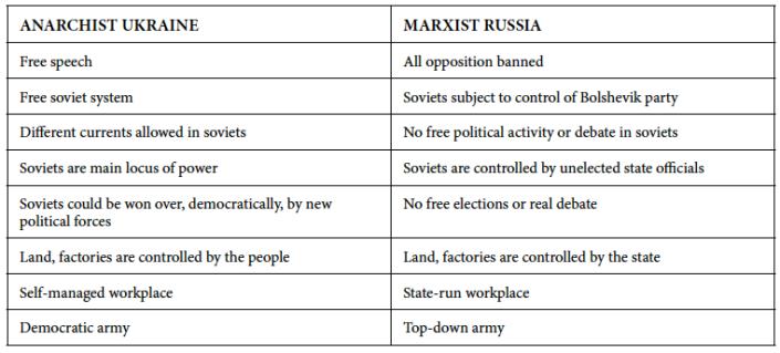 anarchist_marxist ukraine_russia
